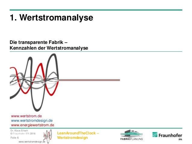 Dr. Klaus Erlach © Fraunhofer IPA 2016 LeanAroundTheClock – WertstromdesignFolie 6 www.wertstromdesign.de 1. Wertstromanal...