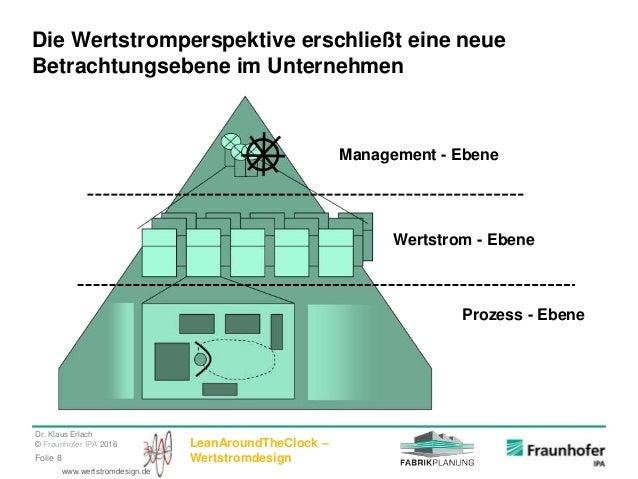 Dr. Klaus Erlach © Fraunhofer IPA 2016 LeanAroundTheClock – WertstromdesignFolie 8 www.wertstromdesign.de Die Wertstromper...