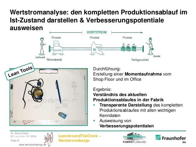 Dr. Klaus Erlach © Fraunhofer IPA 2016 LeanAroundTheClock – WertstromdesignFolie 9 www.wertstromdesign.de Wertstromanalyse...