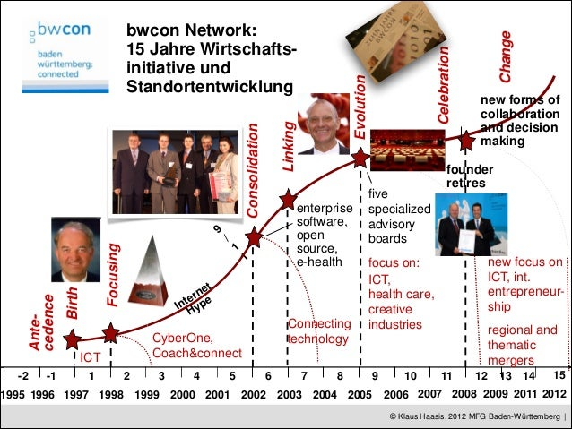 bwcon Network:                                                                                                            ...