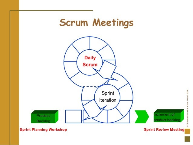 ©Softwaretest.dk&KlausOlsen2008. Product Backlog Daily Scrum Increment of product backlog Scrum Meetings Sprint Iteration ...