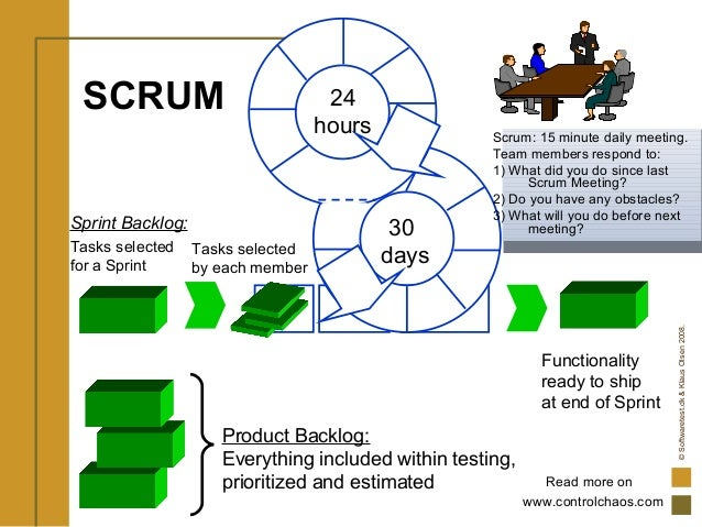 ©Softwaretest.dk&KlausOlsen2008. Product Backlog: Everything included within testing, prioritized and estimated SCRUM 30 d...