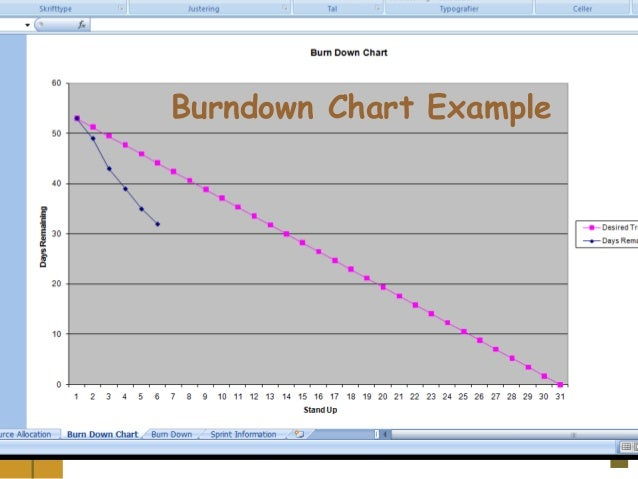 ©Softwaretest.dk&KlausOlsen2008. Burndown Chart Example Burndown Chart Example