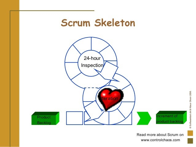 ©Softwaretest.dk&KlausOlsen2008. Product Backlog 24-hour Inspection Increment of product backlog Read more about Scrum on ...