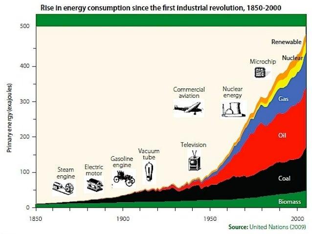  Ugljen-dioksid (CO2), gas koji se oslobađa sagorevanjem uglja, nafte, naftinih derivata i gasa, najznačajnije utiče na g...
