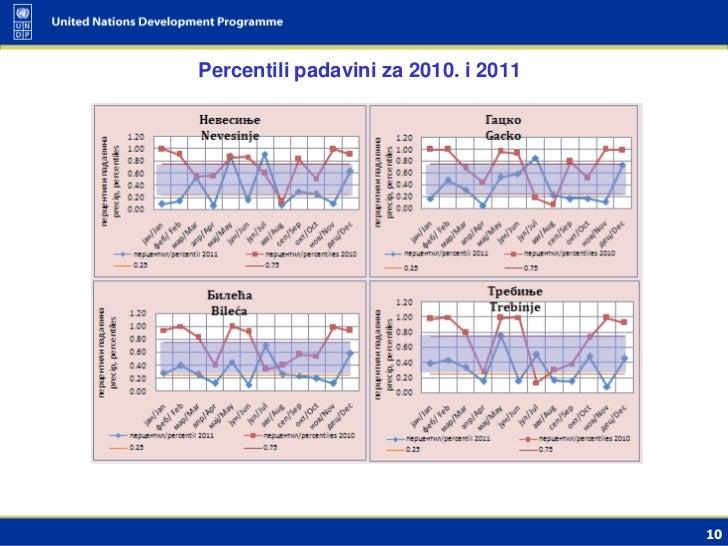 Percentili padavini za 2010. i 2011                                      10