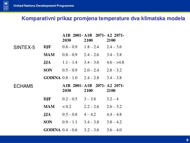 Komparativni prikaz promjena temperature dva klimatska modela                    A1B 2001- A1B 2071- A2 2071- S           ...