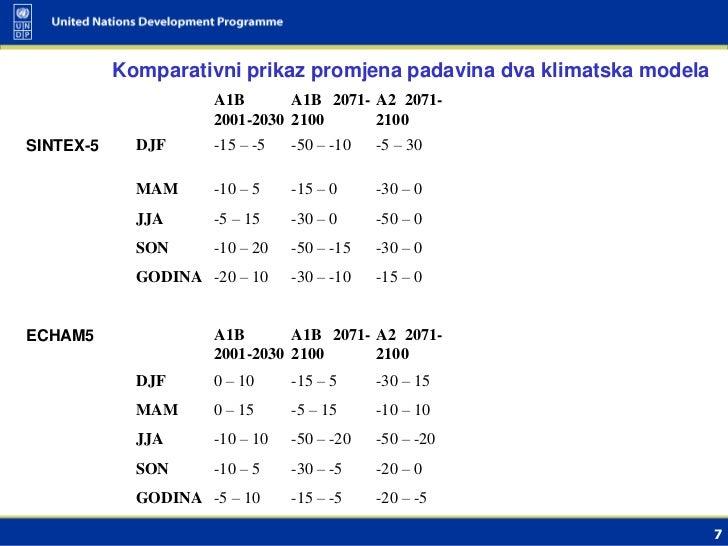 Komparativni prikaz promjena padavina dva klimatska modela                     A1B       A1B 2071- A2 2071-               ...