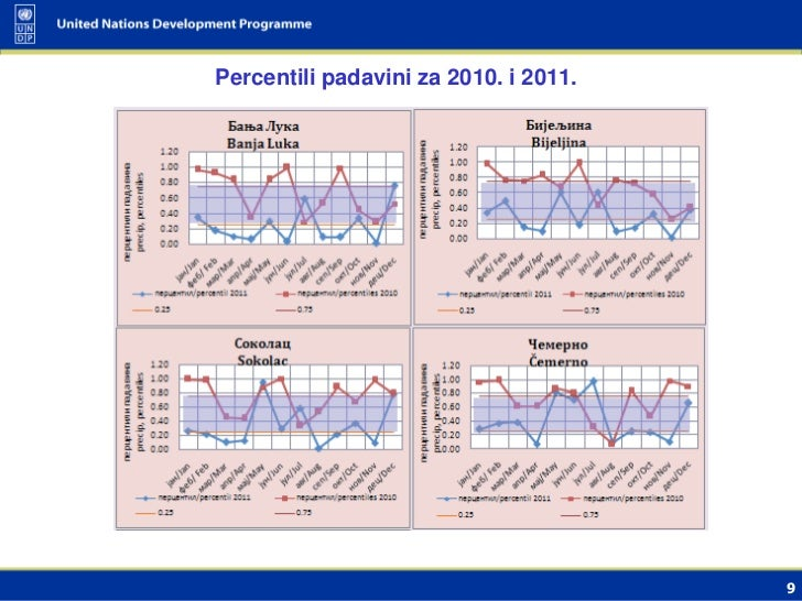 Percentili padavini za 2010. i 2011.                                       9
