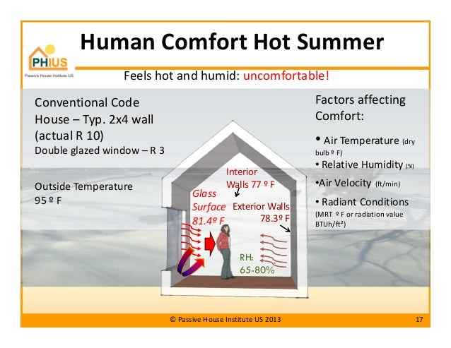 human comfort ho...Hot And Humid Climate