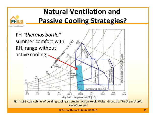 Passive House Pr...Hot And Humid Climate