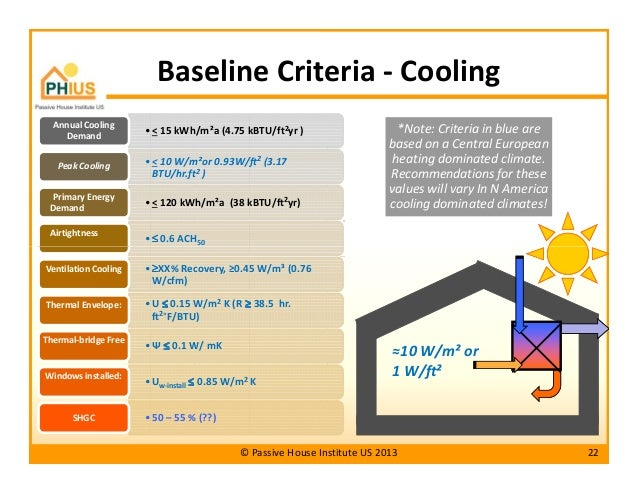 Passive house principles for hot humid climates for Best house design hot climate