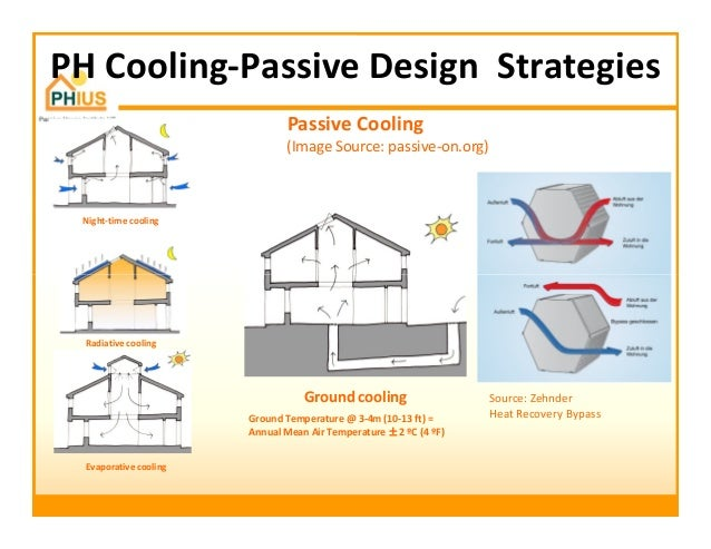 Passive house principles for hot humid climates for Best heating source for home