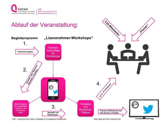 """http://www.ijk.hmtm-hannover.de Ablauf der Veranstaltung: Begleitprogramm """"Lizenznehmer-Workshops"""" Themen- Vorschläge für ..."""