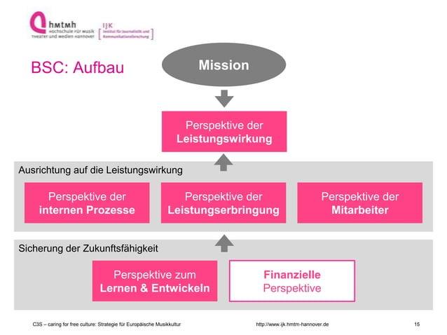 http://www.ijk.hmtm-hannover.de BSC: Aufbau Mission Ausrichtung auf die Leistungswirkung Perspektive der internen Prozesse...