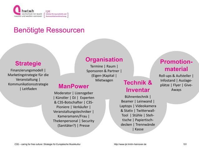 http://www.ijk.hmtm-hannover.de Organisation Termine | Raum | Sponsoren & Partner | (Eigen-)Kapital | Mietwagen Promotion-...