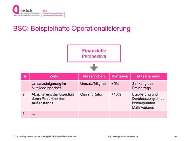 http://www.ijk.hmtm-hannover.de BSC: Beispielhafte Operationalisierung Finanzielle Perspektive # Ziele Messgrößen Vorgaben...
