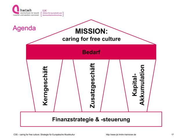 http://www.ijk.hmtm-hannover.de Agenda Finanzstrategie & -steuerung Kerngeschäft Zusatzgeschäft Kapital- Akkumulation Beda...