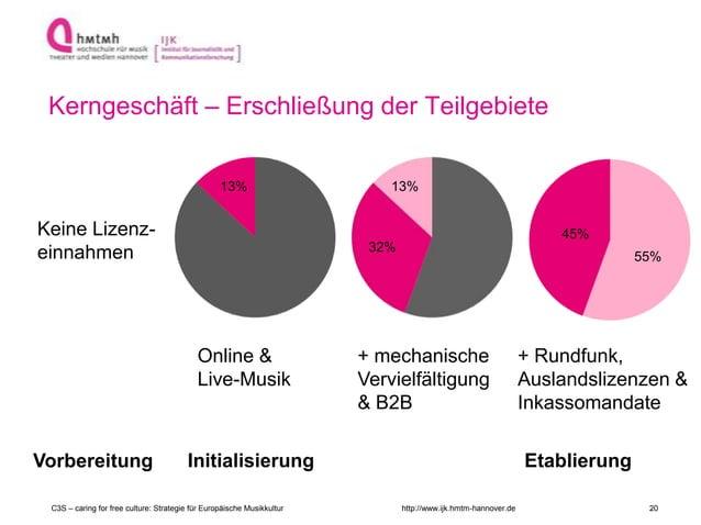 http://www.ijk.hmtm-hannover.de Kerngeschäft – Erschließung der Teilgebiete Vorbereitung Initialisierung Etablierung Onlin...