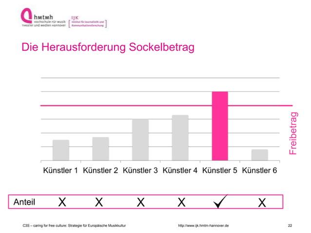 http://www.ijk.hmtm-hannover.de Freibetrag Anteil X X XX X Die Herausforderung Sockelbetrag C3S – caring for free culture:...