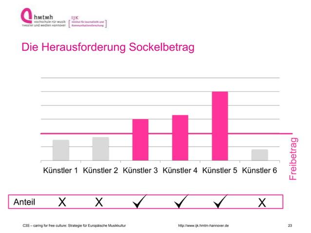 http://www.ijk.hmtm-hannover.de Freibetrag Die Herausforderung Sockelbetrag Anteil X X X C3S – caring for free culture: St...
