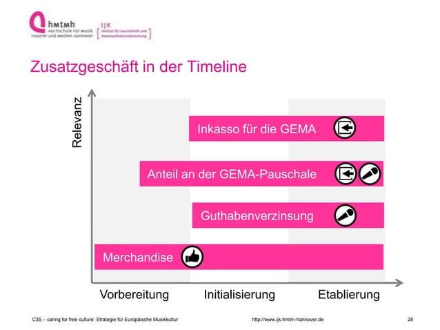 http://www.ijk.hmtm-hannover.de Zusatzgeschäft in der Timeline Relevanz Vorbereitung Initialisierung Etablierung Merchandi...