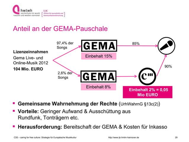 http://www.ijk.hmtm-hannover.de Anteil an der GEMA-Pauschale Lizenzeinnahmen Gema Live- und Online-Musik 2012 104 Mio. EUR...