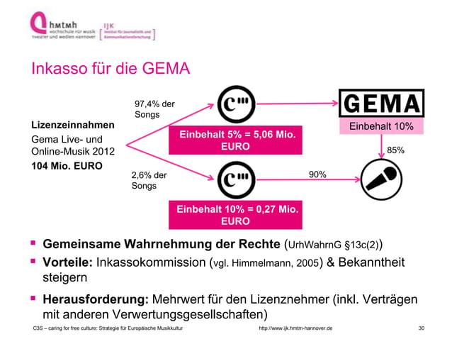 http://www.ijk.hmtm-hannover.de  Gemeinsame Wahrnehmung der Rechte (UrhWahrnG §13c(2))  Vorteile: Inkassokommission (vgl...