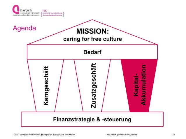 http://www.ijk.hmtm-hannover.de Agenda Finanzstrategie & -steuerung Kerngeschäft Kapital- Akkumulation Bedarf Zusatzgeschä...