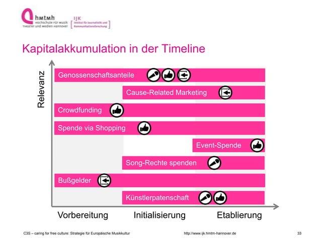 http://www.ijk.hmtm-hannover.de Kapitalakkumulation in der Timeline Vorbereitung Initialisierung Etablierung Spende via Sh...