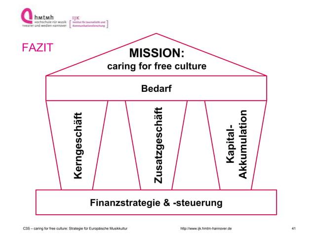 http://www.ijk.hmtm-hannover.de FAZIT Finanzstrategie & -steuerung Kerngeschäft Kapital- Akkumulation Bedarf Zusatzgeschäf...