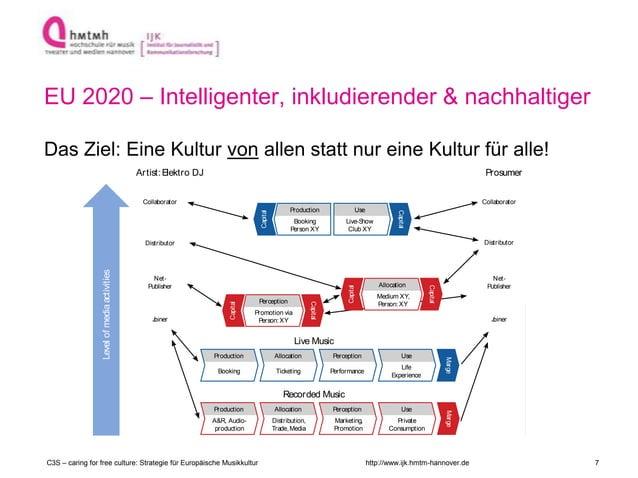 http://www.ijk.hmtm-hannover.de EU 2020 – Intelligenter, inkludierender & nachhaltiger Das Ziel: Eine Kultur von allen sta...