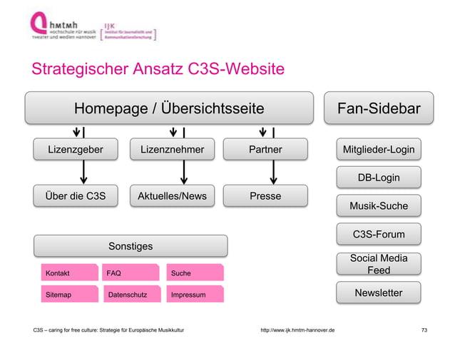 http://www.ijk.hmtm-hannover.de Strategischer Ansatz C3S-Website C3S – caring for free culture: Strategie für Europäische ...
