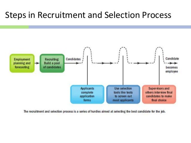 hrd process steps Most current isd models are variations of the addie process  the model originally contained several steps  some institutions have modified the addie model to.