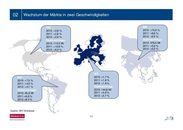 02 Wachstum der Märkte in zwei Geschwindigkeiten 11 Quellen: IWF/ Worldsteel BIP 2010: +2,8 % 2011: +2,8 % 2012: +2,9 % St...