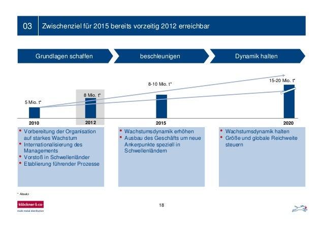 18 03 Zwischenziel für 2015 bereits vorzeitig 2012 erreichbar Grundlagen schaffen beschleunigen Dynamik halten • Vorbereit...