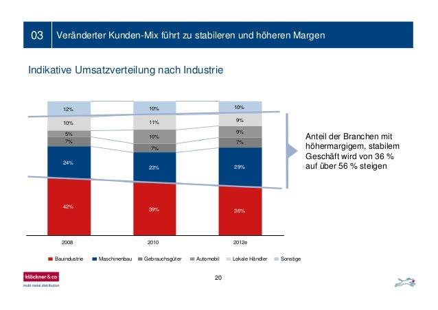 03 Veränderter Kunden-Mix führt zu stabileren und höheren Margen Anteil der Branchen mit höhermargigem, stabilem Geschäft ...