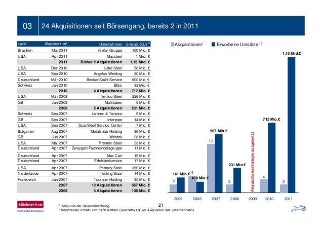 21 03 24 Akquisitionen seit Börsengang, bereits 2 in 2011 1 Zeitpunkt der Bekanntmachung 2 Kennzahlen richten sich nach le...