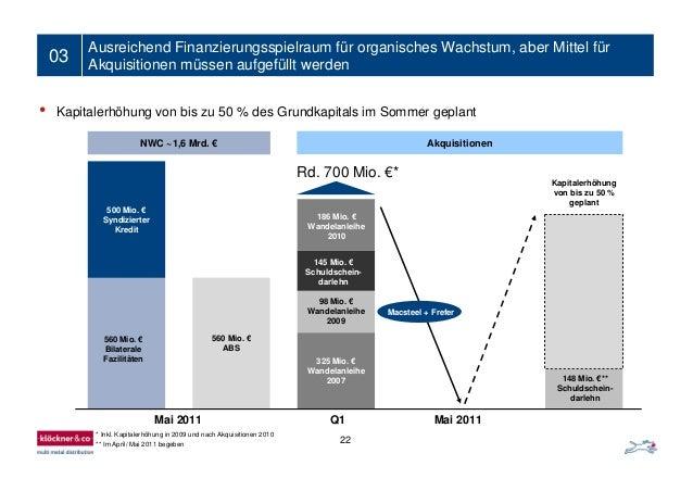 01 Significant financial scope for growth • Kapitalerhöhung von bis zu 50 % des Grundkapitals im Sommer geplant 03 Ausreic...