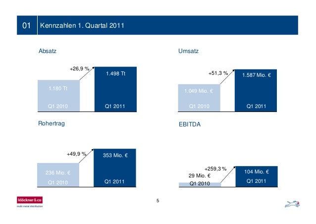 5 01 Kennzahlen 1. Quartal 2011 EBITDA 29 Mio. € 104 Mio. € +259,3 % Q1 2011 Q1 2010 236 Mio. € 353 Mio. €+49,9 % Q1 2011Q...