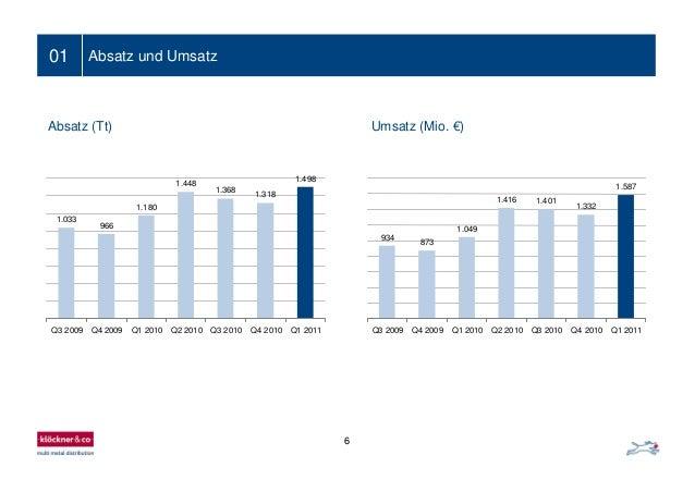 6 01 Umsatz (Mio. €)Absatz (Tt) Absatz und Umsatz 1.033 966 1.180 1.448 1.368 1.318 1.498 Q3 2009 Q4 2009 Q1 2010 Q2 2010 ...