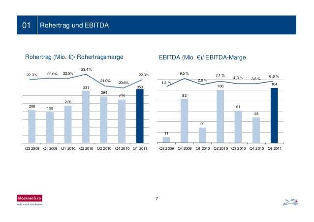 Rohertrag (Mio. €)/ Rohertragsmarge 0 10 1 2 3 4 5 6 7 Reihe1 Ein- bis zweizeiliger Folientitel01 Rohertrag und EBITDA 100...