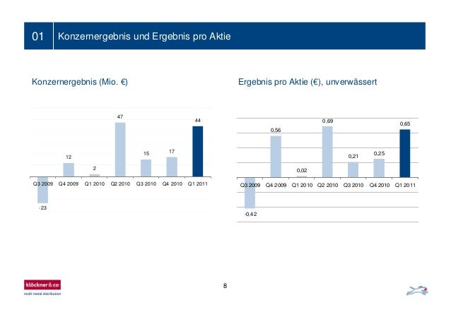 8 Ein- bis zweizeiliger Folientitel01 Konzernergebnis und Ergebnis pro Aktie Ergebnis pro Aktie (€), unverwässertKonzerner...