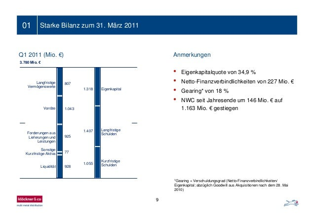 9 01 807 1.043 925 77 928 3.780 Mio. € 1.318 1.407 1.055 Langfristige Vermögenswerte Vorräte Forderungen aus Lieferungen u...