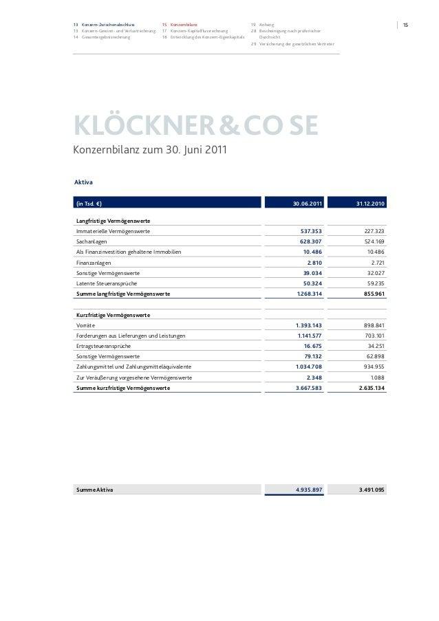 1513 Konzern-Zwischenabschluss 13 Konzern-Gewinn- und Verlustrechnung 14 Gesamtergebnisrechnung 15 Konzernbilanz 17 Konzer...