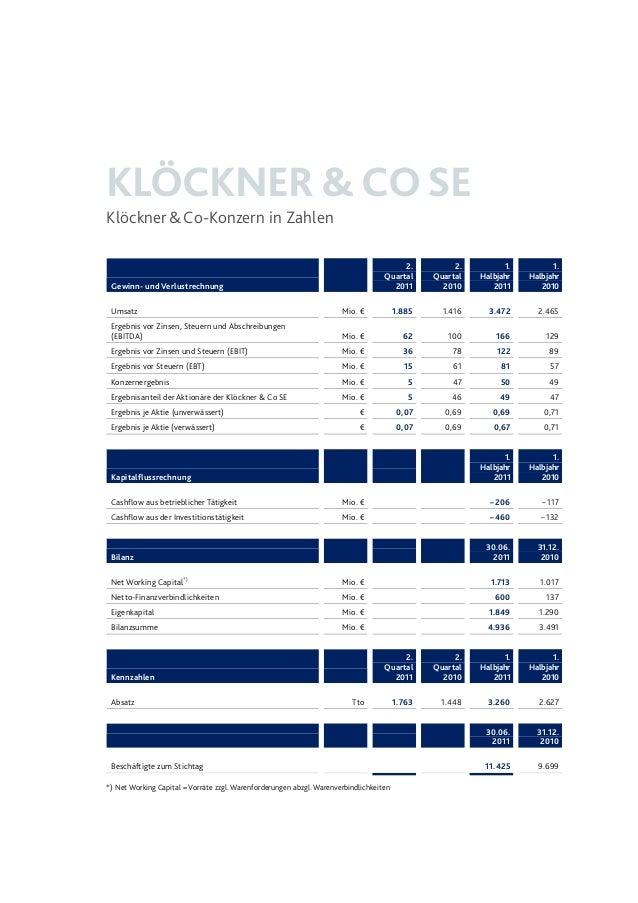 KLÖCKNER &COSE Klöckner&Co-Konzern in Zahlen Gewinn- und Verlustrechnung 2. Quartal 2011 2. Quartal 2010 1. Halbjahr 2011 ...