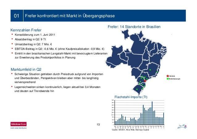 13 01 Frefer konfrontiert mit Markt in Übergangsphase Kennzahlen Frefer Marktumfeld in Q2 • Konsolidierung zum 1. Juni 201...
