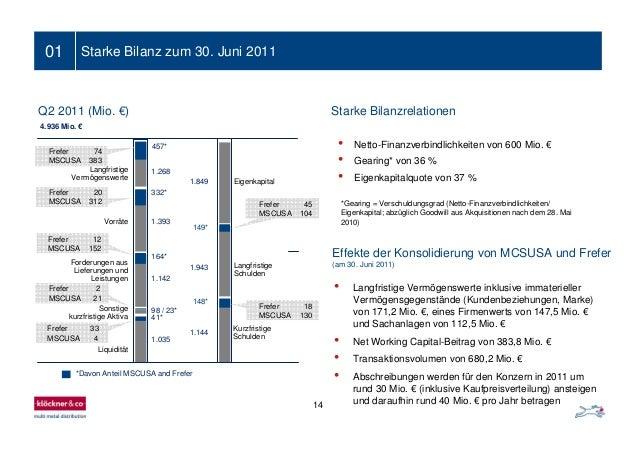 1.268 1.393 1.142 98 / 23* 1.035 1.849 1.943 1.144 Langfristige Vermögenswerte Vorräte Forderungen aus Lieferungen und Lei...