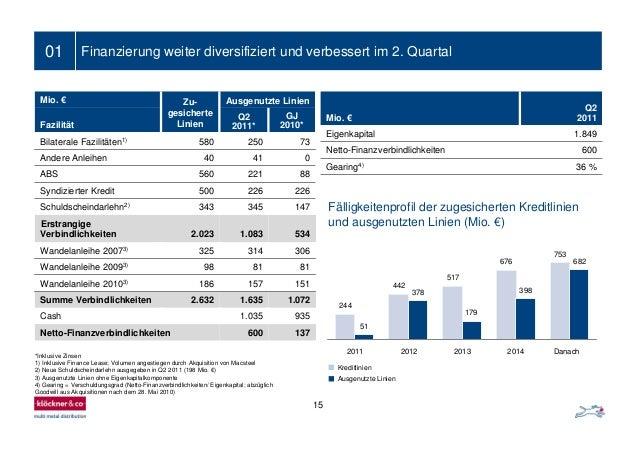 01 Mio. € Zu- gesicherte Linien Ausgenutzte Linien Fazilität Q2 2011* GJ 2010* Bilaterale Fazilitäten1) 580 250 73 Andere ...