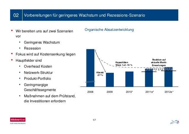 17 02 Vorbereitungen für geringeres Wachstum und Rezessions-Szenario Organische Absatzentwicklung• Wir bereiten uns auf zw...